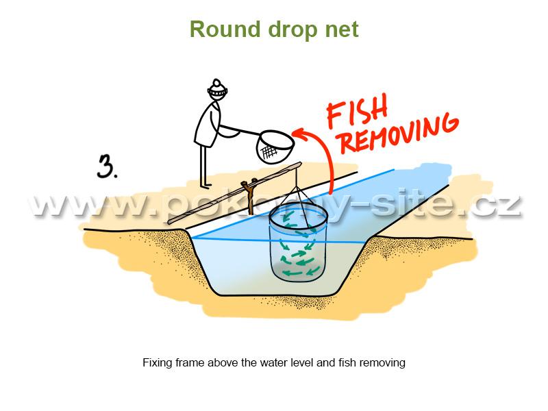 Pokorn s t nets enterprise handling equipment for Drop net fishing